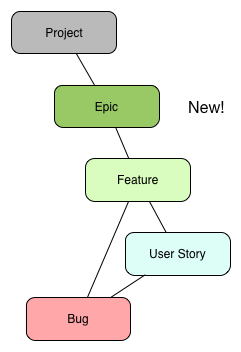 Epic-Feature-UserStory