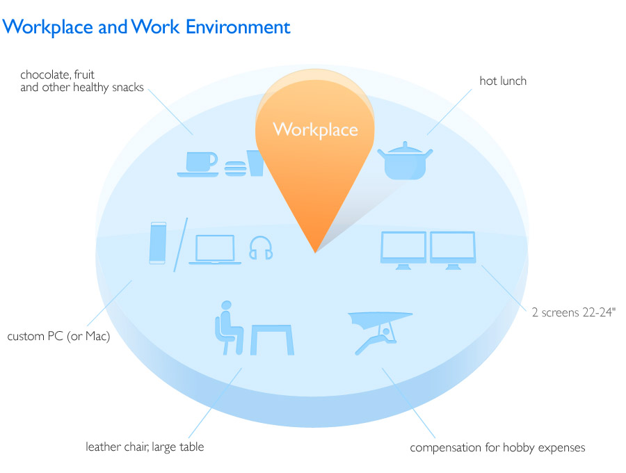 Workplace and Work Environment