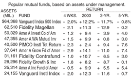 mutual funds in tables