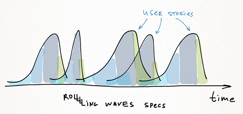 rolling waves user stories