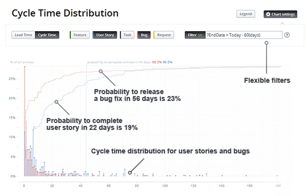 Cycle Time Distribution
