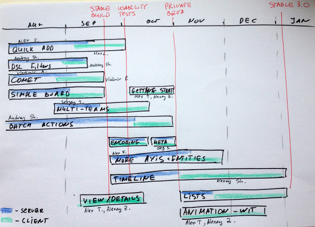 roadmapping in a timeline Targetprocess 3