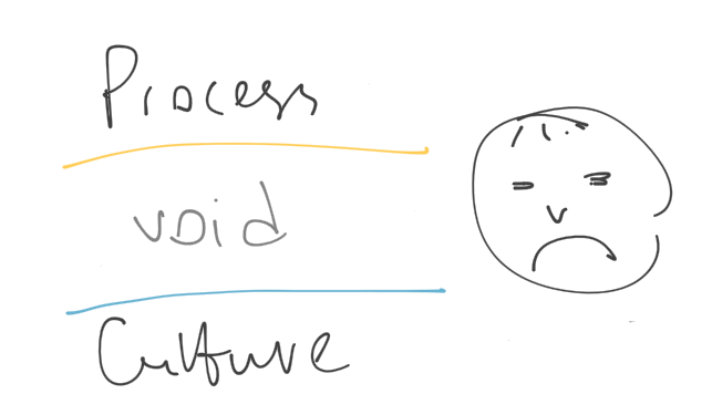 parallel culture and process