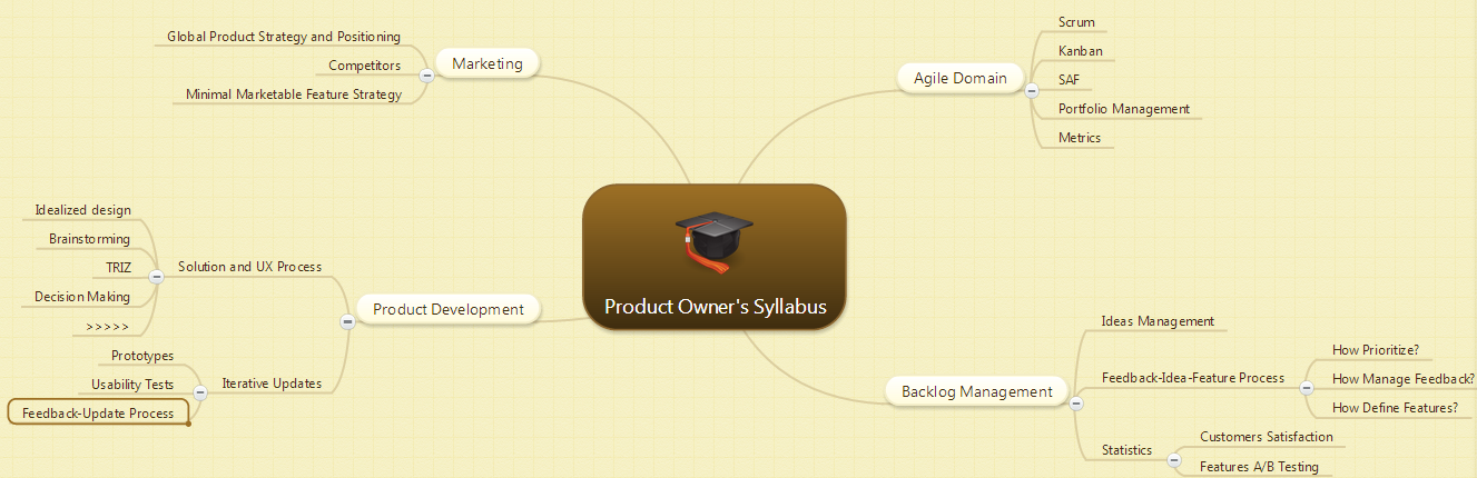 Product Owner Syllabus