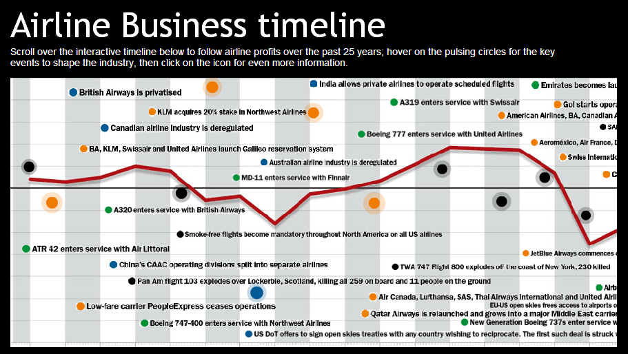 Airline Business Timeline