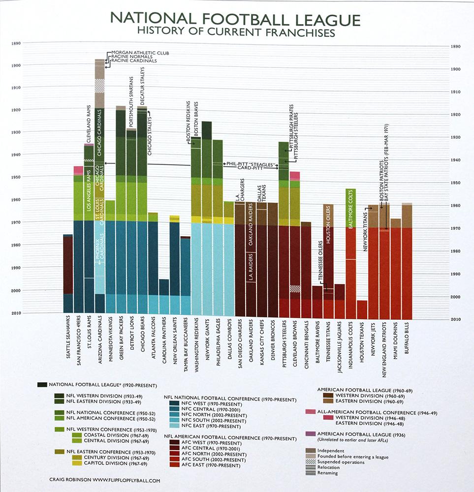 NFL-Franchise-Timeline