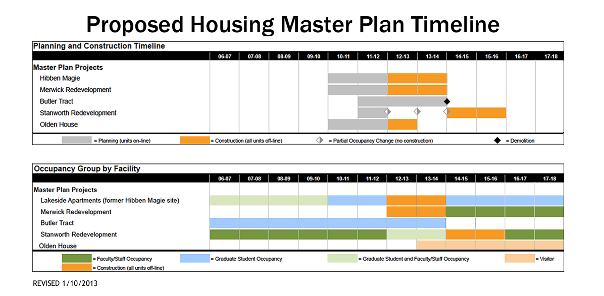 Proposed Housing Master Plan Timeline