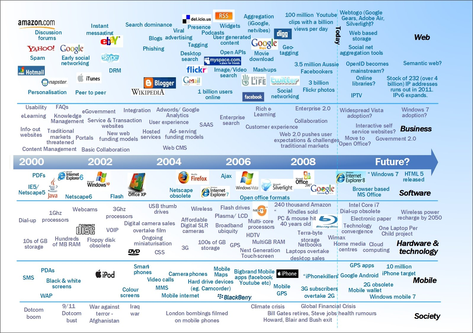 The-Web-Technology-timeline