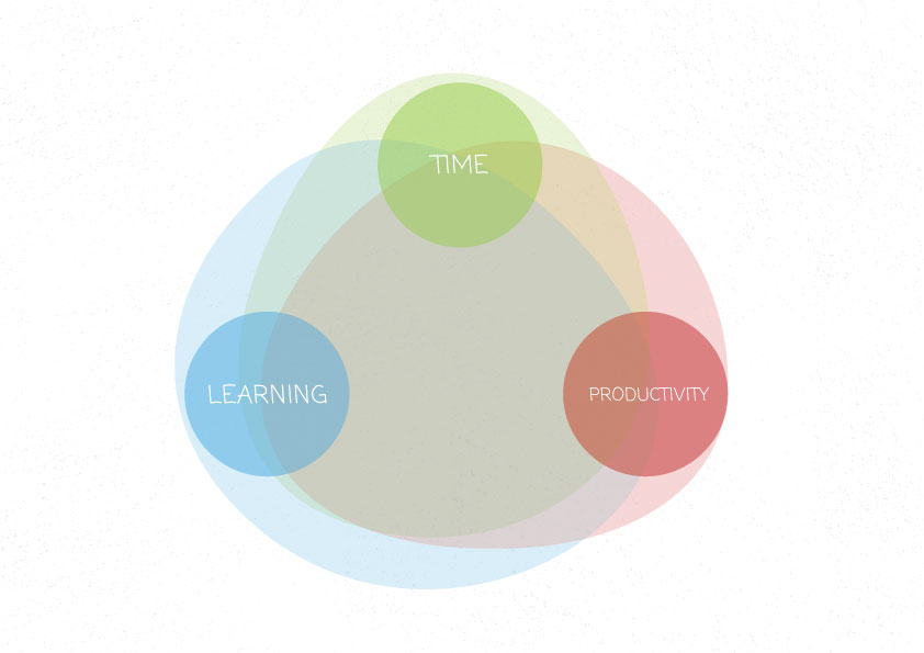 Time Learning Productivity