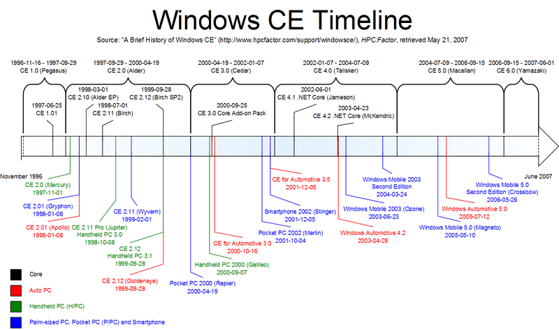 Timeline of MS Windows