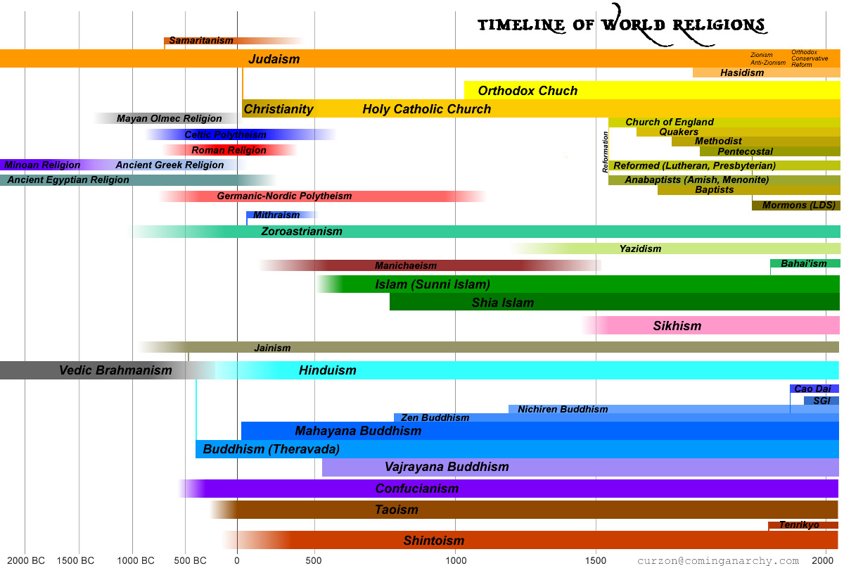Timeline of World Religions