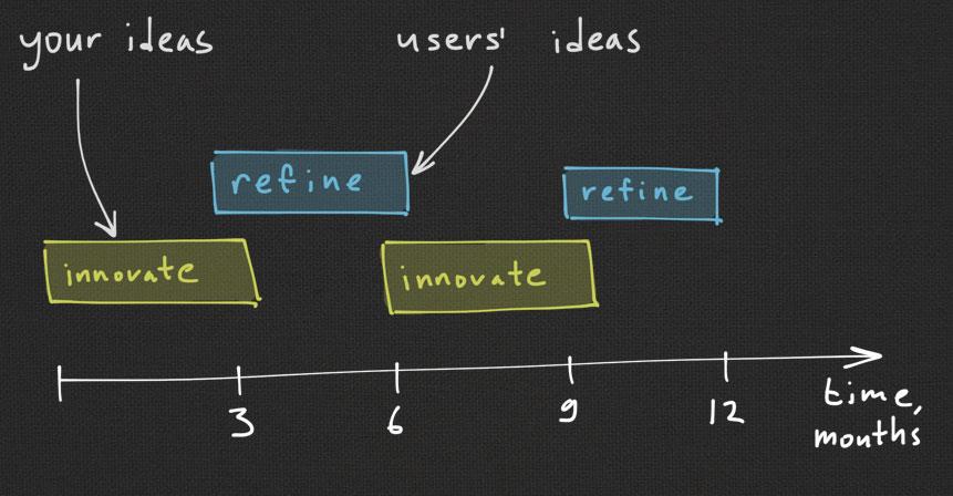 innovate_refine