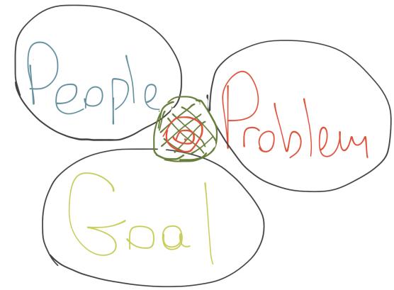 People-Problem-Goal