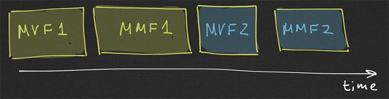MVF - MMF - MVF - MMF