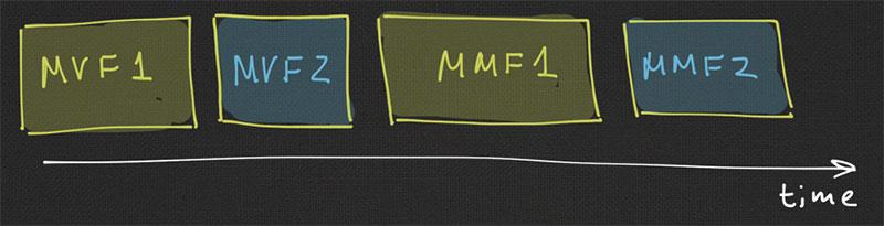MVF  - MVF - MMF - MMF