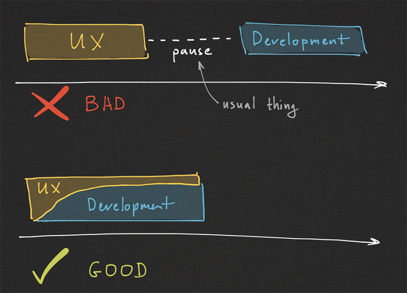 UX and Development phases