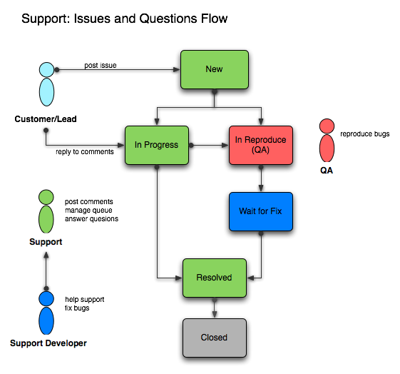 It Support Process Flow Chart Gallery Chart Design For
