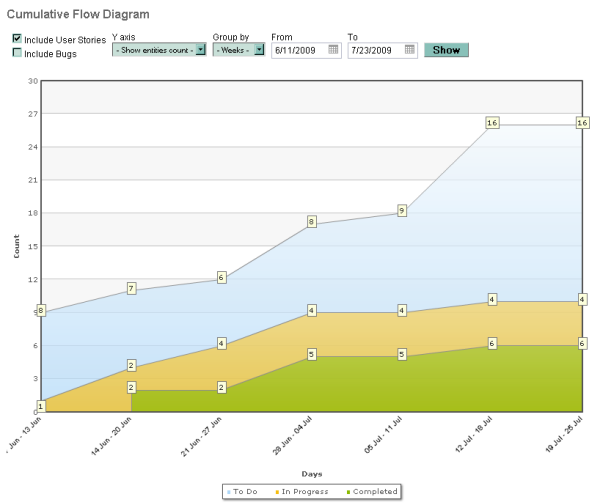 Customization archives targetprocess visual management software why we have only 3 fixed states for cumulative flow diagram while all the states for user stories and other entities are customizable ccuart
