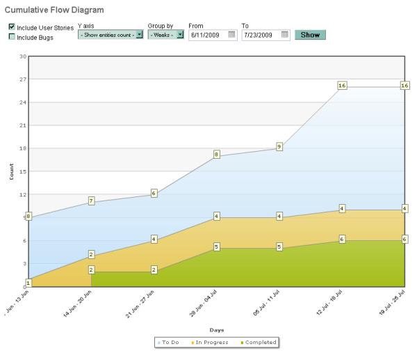 Kanban Why 3 States In Cumulative Flow Diagram Targetprocess
