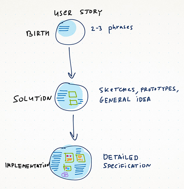 User Story flow phases