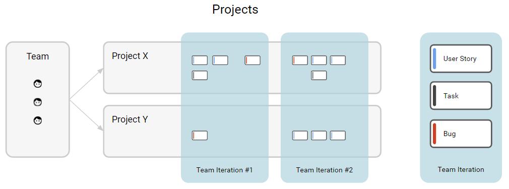 team-iteration