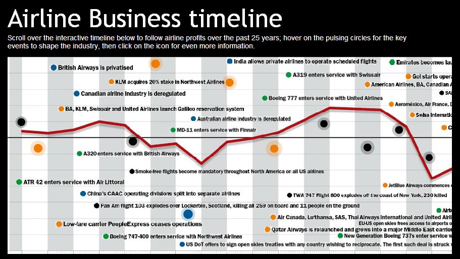 company history timeline sle timelines shop