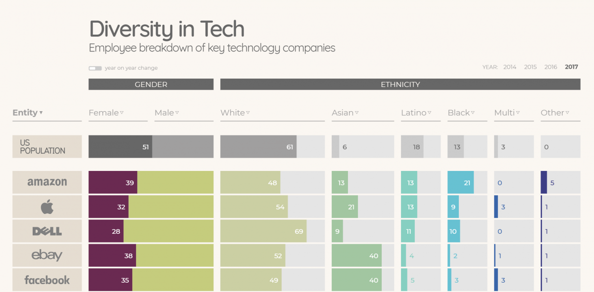 Creative timeline example of diversity in tech over time
