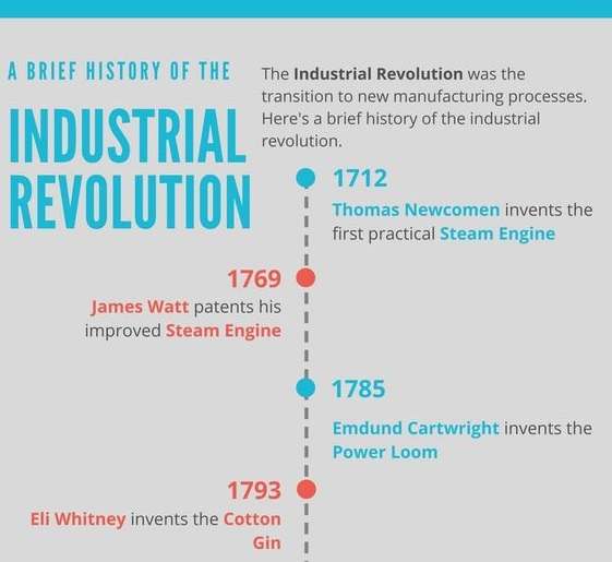 Creative timeline example of Industrial Revolution