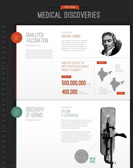 Medical discoveries creative timeline example