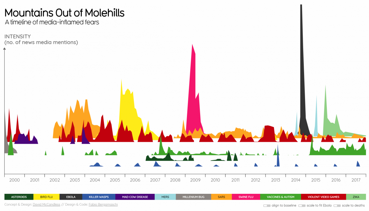 Creative timeline example of media mentions of diseases