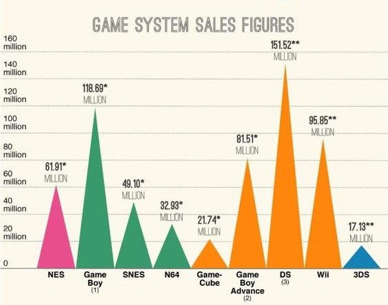 Creative timeline example of Nintendo's product release sales numbers