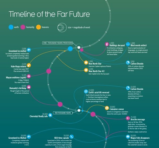 16 Creative Timeline Examples to Inspire Great Project Timelines