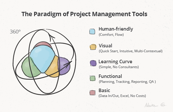 the-paradigm-of-project-management-tools