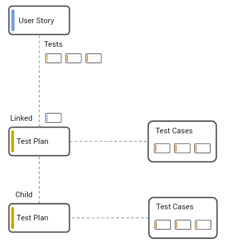 Import Test Cases into Test Plans, User Stories and other assignable entities