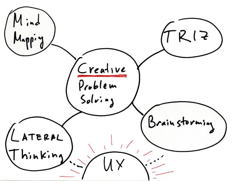 Problem solving ability definition
