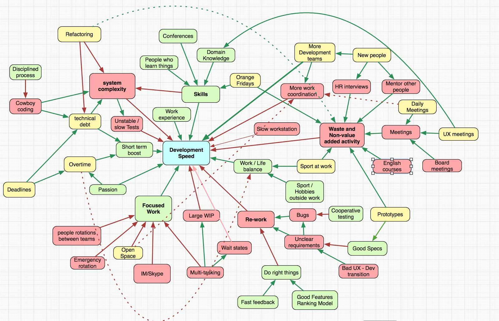 Speed in software development map2 ccuart Gallery