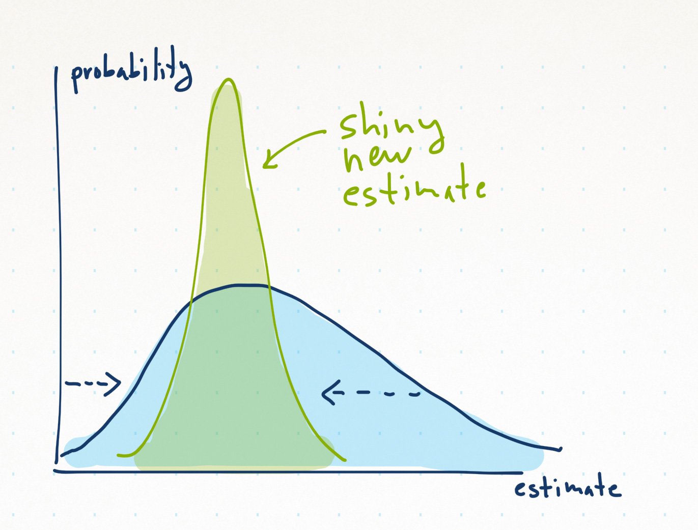 narrow_down_estimate_distribution