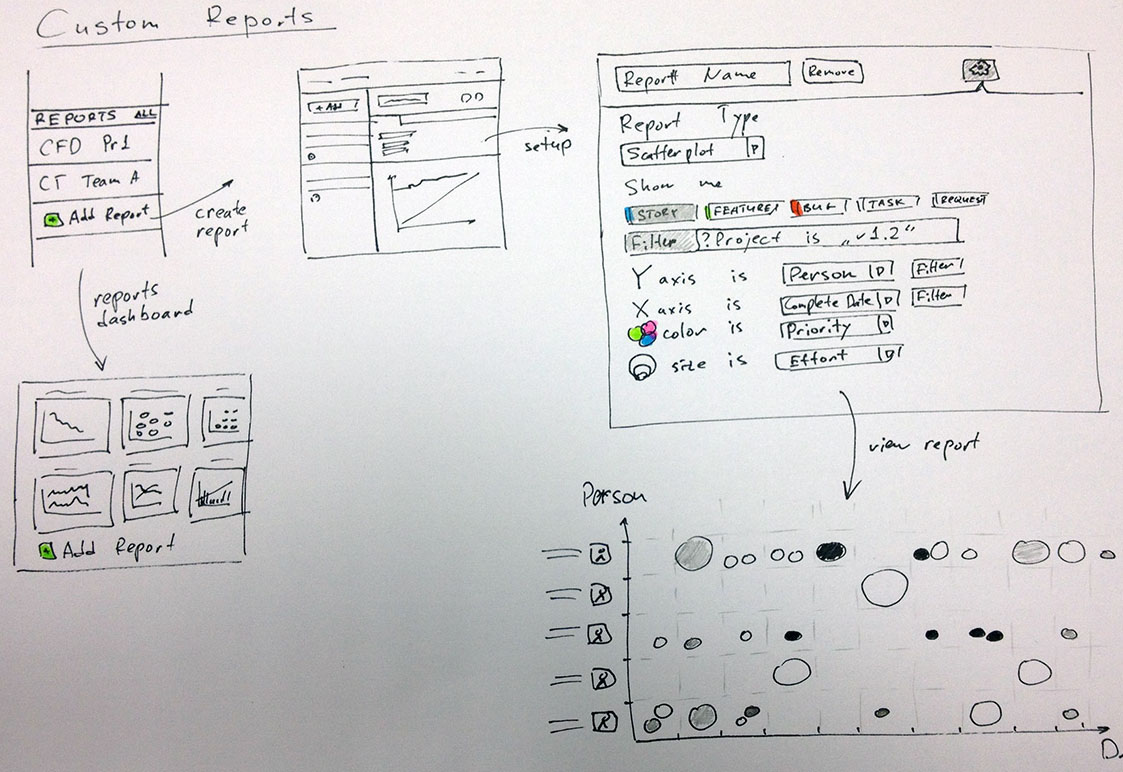 Sketching custom reports in Targetprocess 3.