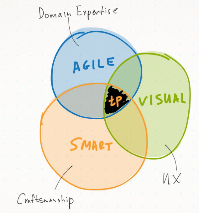 tp_agile_visual_smart