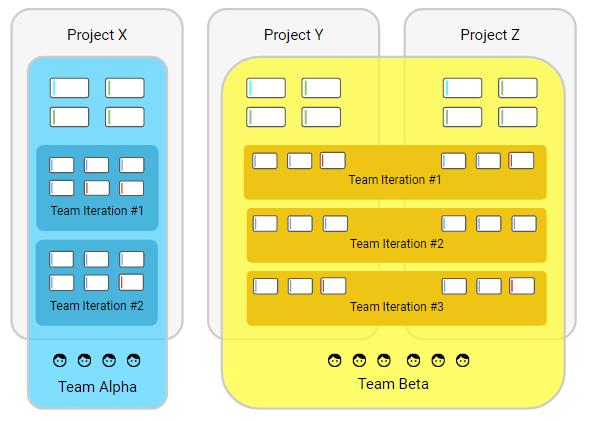 Platform-specificTeams