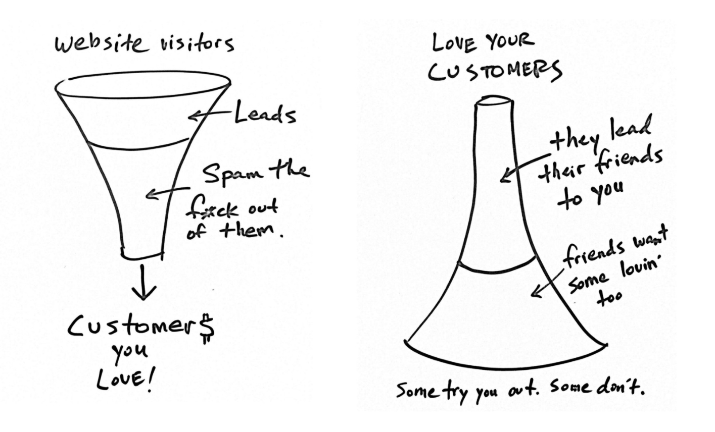 Different Lead Funnels