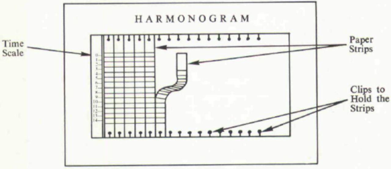 "Adamiecki's ""harmonogram."" aom.org"