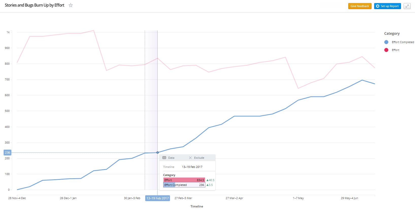 Visual reports: beta of cumulative, burn up & burn down reports. Image 6