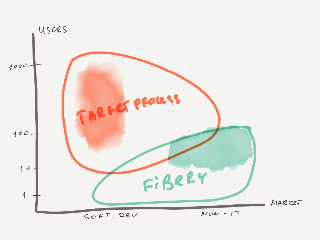 Fibery vs Targetprocess