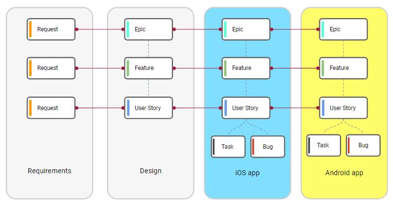 Platform-Specific All Level Backlogs. Image 2