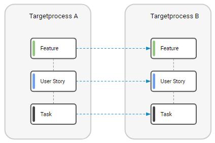Migrating dataacross Targetprocess accounts