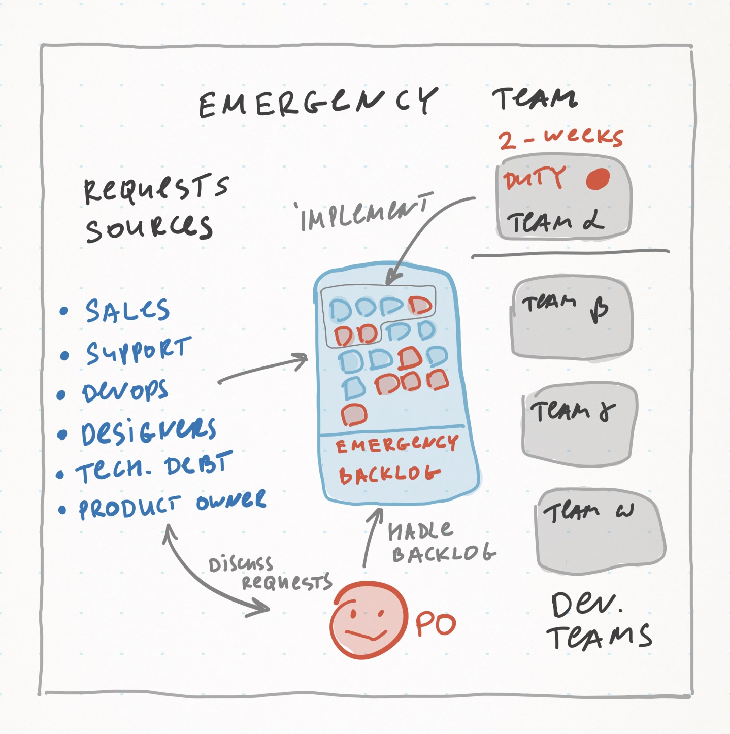 Emergency Team -> Teams Competence / May 2016