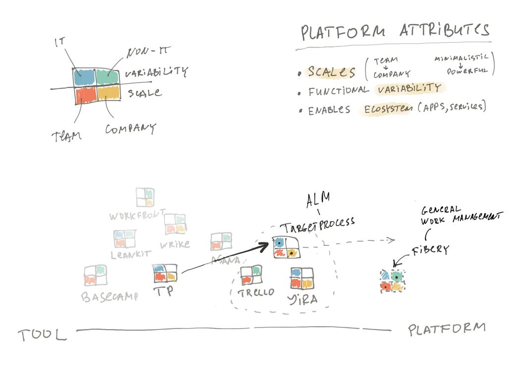 platformization