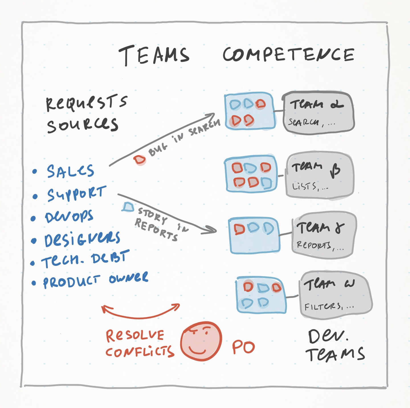 teams-competence
