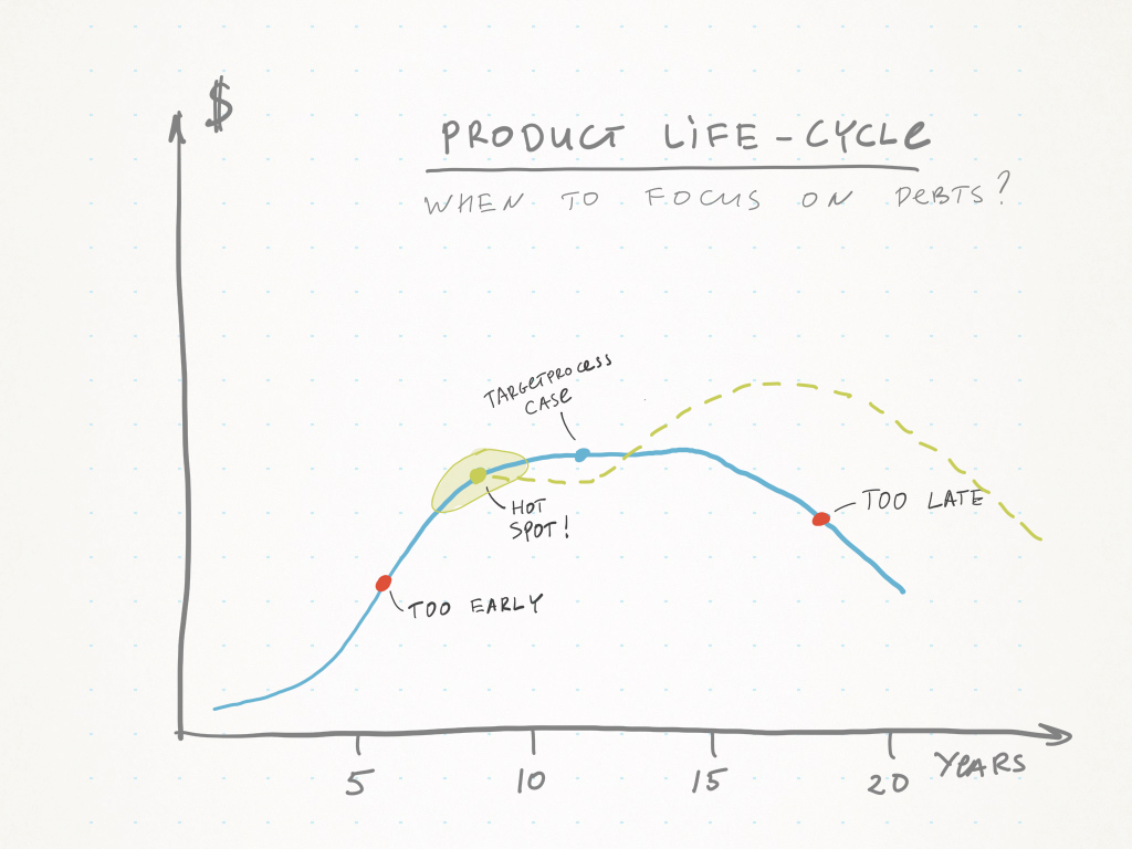 product lifecycle and debts